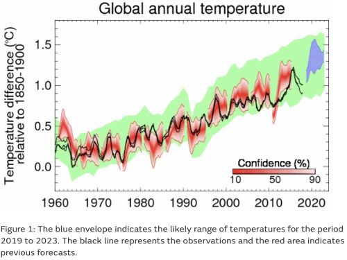 global annual temps