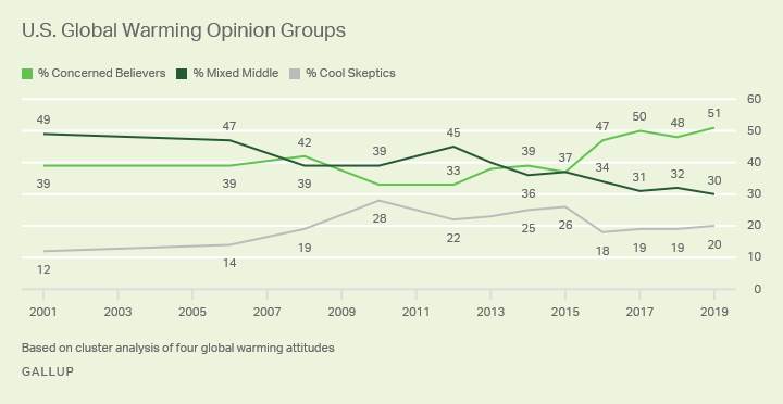 Line graph. Americans' views of global warming since 2001 grouped into three categories based on cluster analysis.
