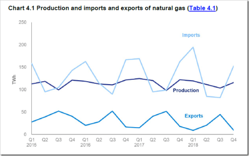 UK imports exports natural gas