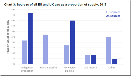sources of eu uk gas