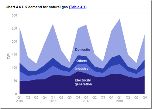 uk demand gas