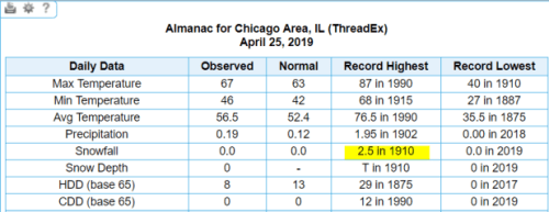 Chicago historical records 4-25-1910