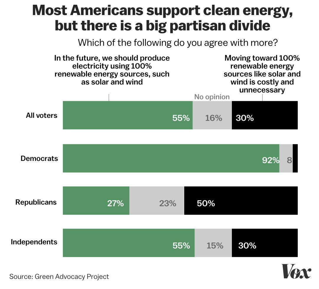 Renewables poll
