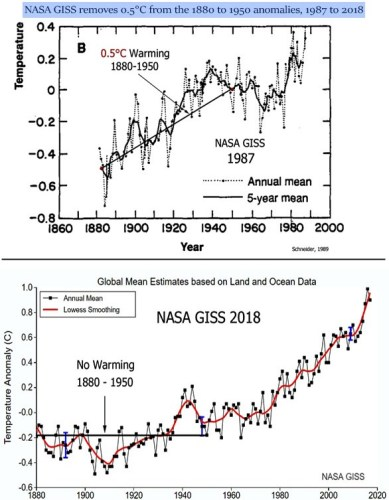 NASA GISS 1987 to 2018 warming removal