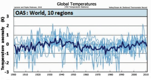 Instrumental Temperatures World 1900-2010