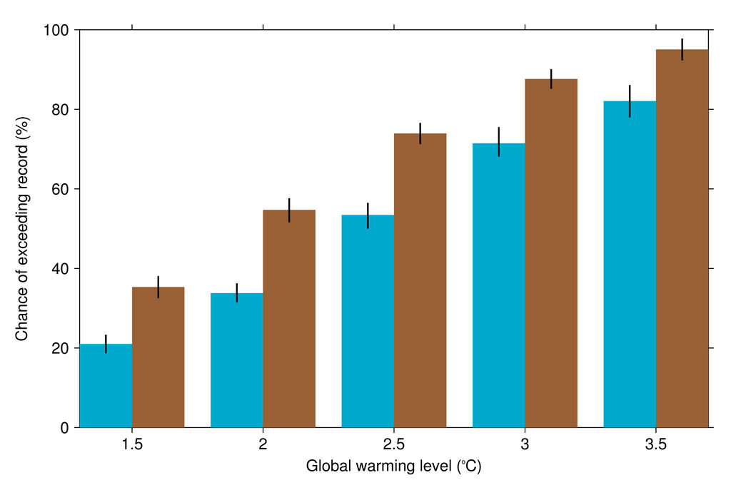 The probability in a given year of exceeding the current summer temperature record in northeast Australia under different levels of global warming in the drying model set (brown) and the wetting model set (blue). The vertical black lines show 90% confidence intervals. Adapted from Figure 4g in King (2019).