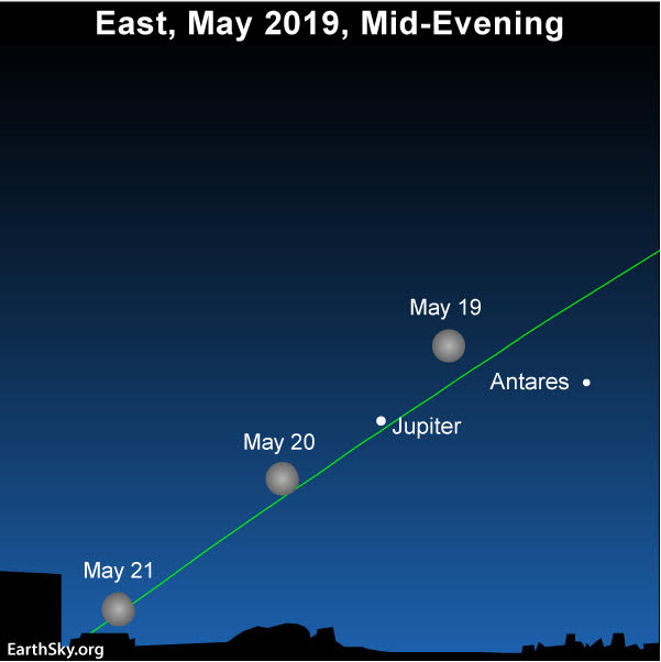 Sky chart of the nearly full moon and Jupiter