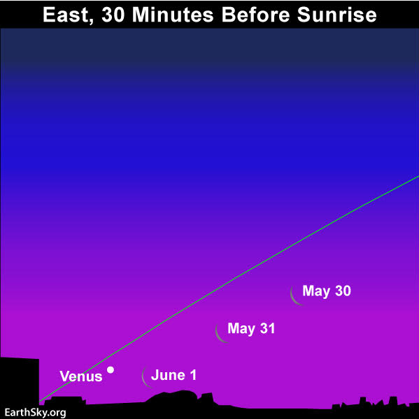 Chart showing thin crescent moon and Venus in morning sky.