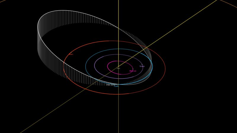 Line drawing of asteroid orbit in the inner solar system.
