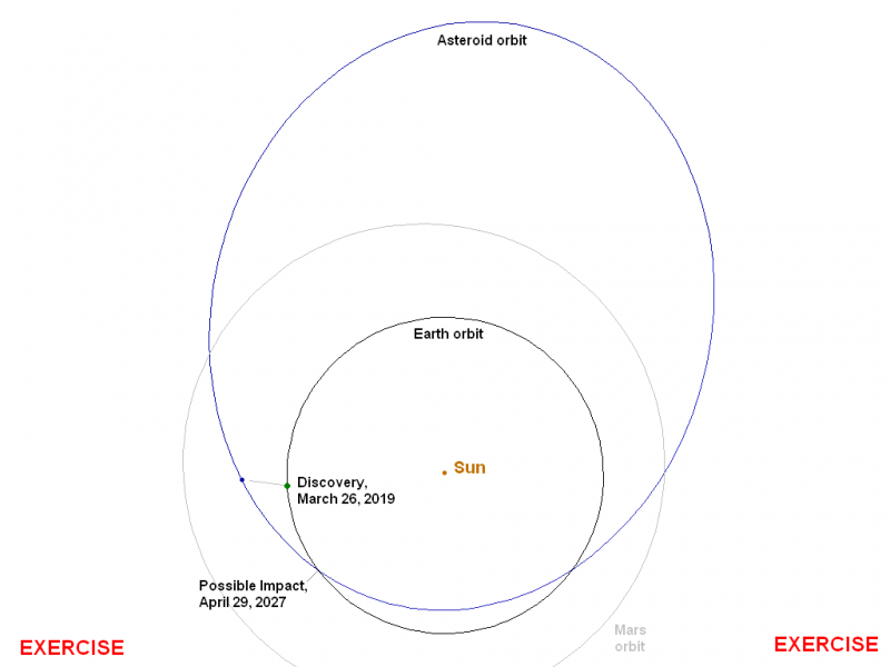 Diagram of elongated orbit of asteroid crossing Earth's orbit.