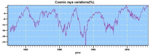 cosmic rays since 1960s