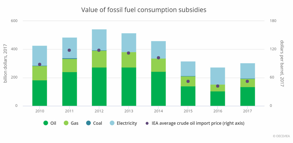 Direct pre-tax subsidies to fossil fuels are on the rise again after years of decline. This corresponds to an increase in greenhouse gas emissions.