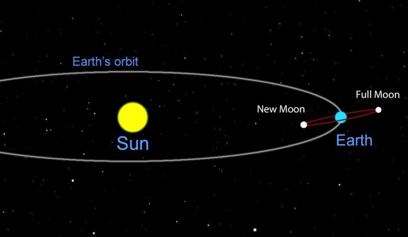 A side-view diagram of a new moon, and full moon, in relationship to the sun. New moon between sun and Earth. Full moon opposite Earth from the sun.