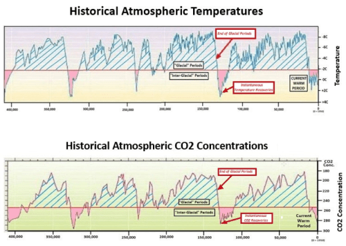 Historical atmospheric temperatures and CO2 concentrations.