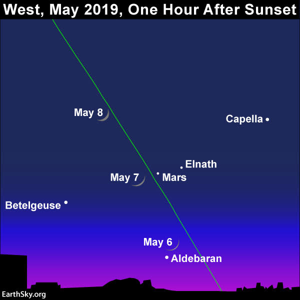 Chart of waxing crescent moon from night to night, May 6-8, as it passes Mars in the western twilight sky.