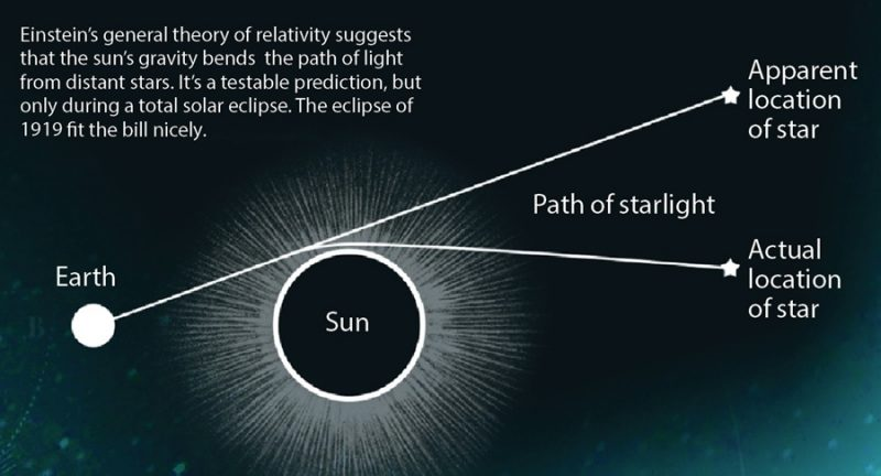 Diagram of Sun, star, Earth. Straight line from us to a star's apparent location and a bent line to its actual location.