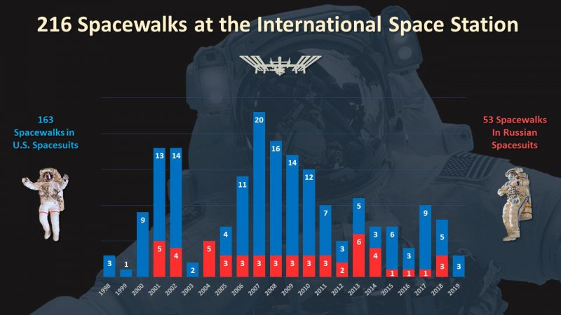 Graph, number of spacewalks per year, red for Russian spacesuits & blue for American.