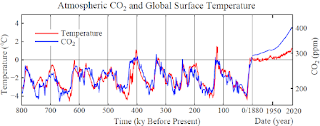 Atmospheric CO2 and Global Surface Temperature 800 to 2020