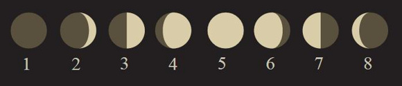 Seven circles showing dark new moon, bright full moon, and phases between them.