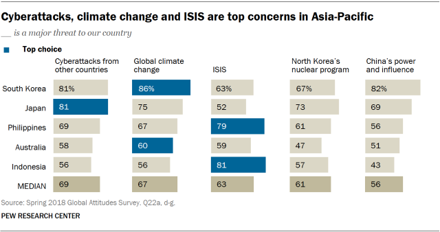 Chart showing that cyberattacks, climate change and ISIS are top concerns in Asia-Pacific.