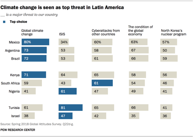 Chart showing that climate change is seen as the top threat in Latin America.