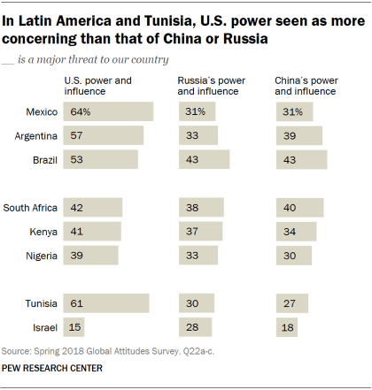 Chart showing that in Latin America and Tunisia, U.S. power is seen as more concerning than that of China or Russia.
