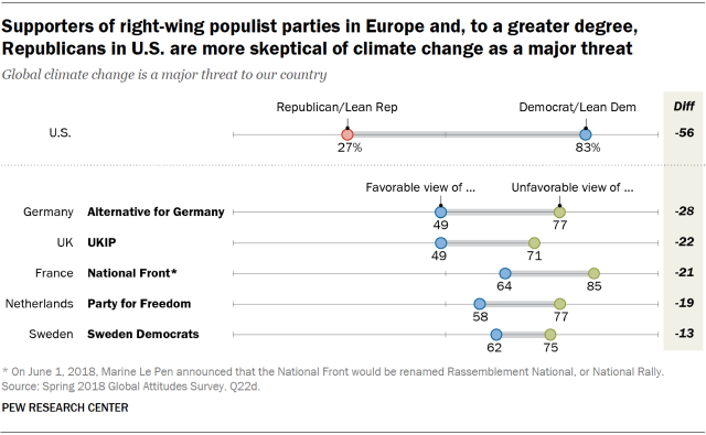 Chart showing that supporters of right-wing populist parties in Europe and, to a greater degree, Republicans in the U.S. are more skeptical of climate change as a major threat.