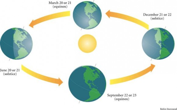 Diagram of Earth in 4 positions around sun showing tilt of axis.