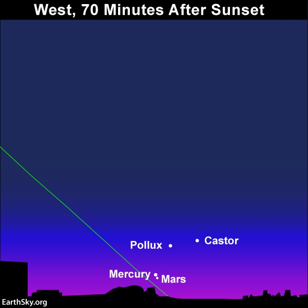 Chart with planets Mercury and Mars very close to each other near horizon, also stars Castor and Pollux.