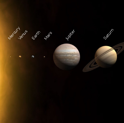 Diagram with photos of planets lined up from left to right.
