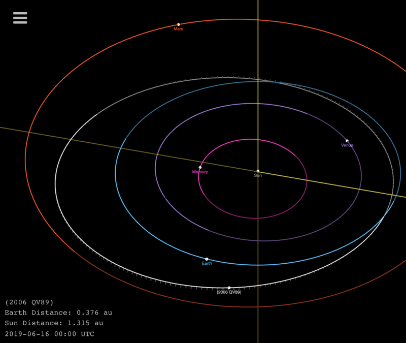 Diagram showing orbits of Earth, inner planets, and asteroid 2006 QV89.