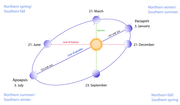 Diagram of Earth in orbit showing tilt of axis in different seasons.
