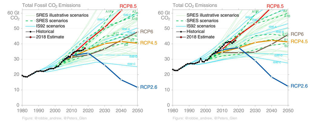 Global fossil fuel CO2 emissions (left) and total CO2 emissions from fossil fuels and land use (right) for historical observations and RCP, SRES, and IS92 scenarios. Credit: Glen Peters.