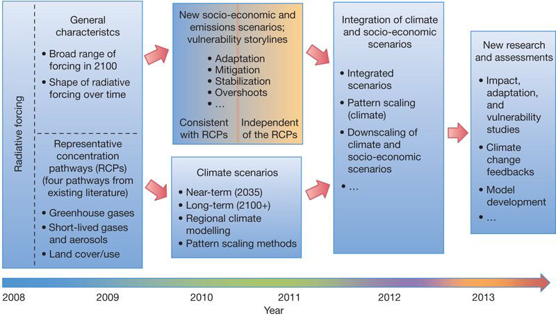 Schematic for the proposed parallel development of RCP climate scenarios and socioeconomic emissions scenarios, along with later integration in time for the IPCC AR5. Figure 4 from Moss et al 2010. Reproduced with permission.