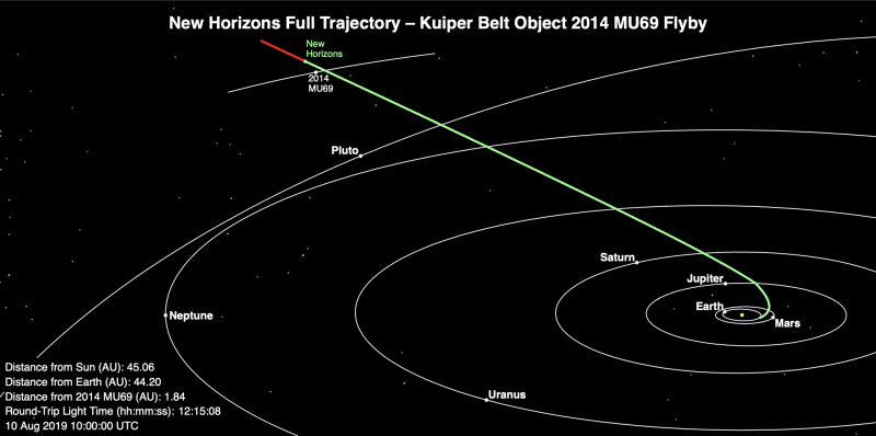 Diagram showing Pluto's location past Pluto, and past MU69.
