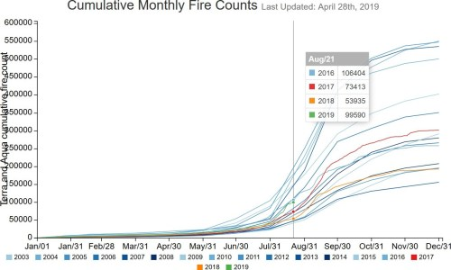Cumulative Monthly Fire Counts