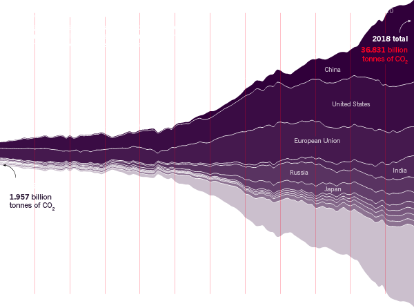 Infographic: Total CO2 emissions by country. The total global emissions of carbon dioxide from burning of fossil fuels as well as deforestation, agriculture and other human activities that affect the landscape.