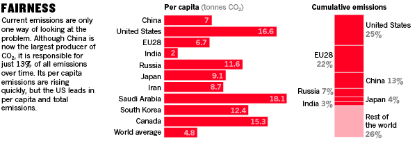 Infographic: Fairness. Current emissions are only one way of looking at the problem. Although China is now the largest producer of CO2, it is responsible for just 13% of all emissions over time. Its per capita emissions are rising quickly, but the US leads in per capita and total emissions.