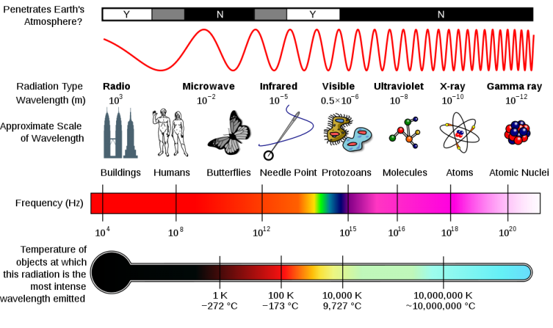 Diagram of spectrun showing scale of wavelengths from radio to gamma rays.