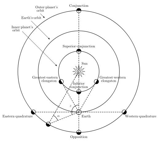 Diagram showing quadrature, elongation, conjunction, and opposition of inner and outer planets.