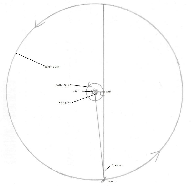 Large circle of Saturn orbit with lines showing angles to Earth and sun.