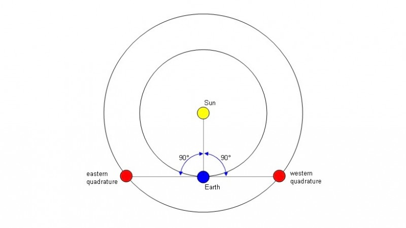Solar system diagram showing positions of Earth, sun, and outer planet.