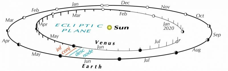 Simple diagram showing Earth and Venus orbits around the sun, in relationship to each other, in the year 2020.