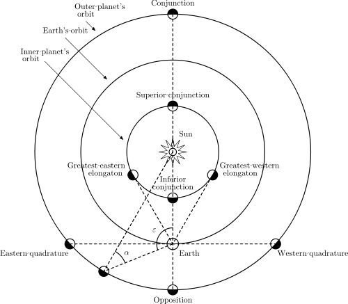 Diagram of solar system viewed from above.