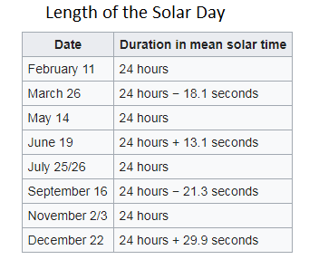 Table of length of solar days.