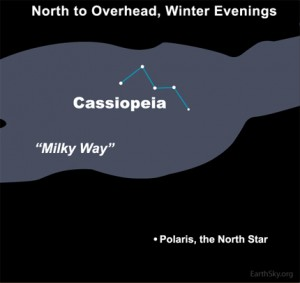 Chart with North Star, Cassiopeia, and the Milky Way running across.