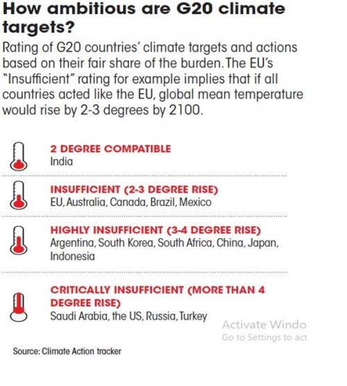 How ambitious are G20 climate targets