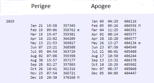 Lunar perigee and apogee dates, some marked with a capital M and some with a lower case m.