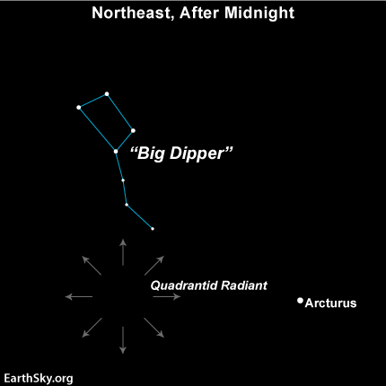Sky chart showing radial arrows from a point south of Big Dipper.