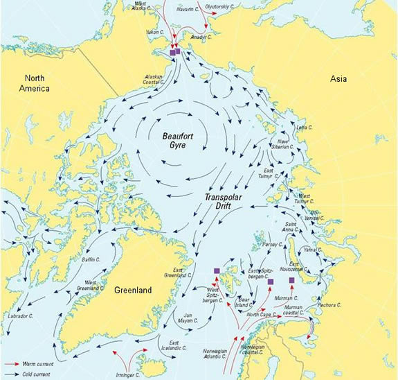 Map of Arctic Ocean and North Atlantic Ocean showing currents including circular current around North Pole.